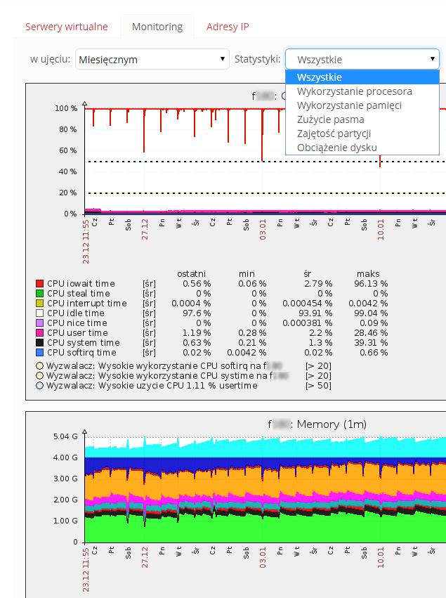 Monitoring pracy serwerów w panelu Kei.pl