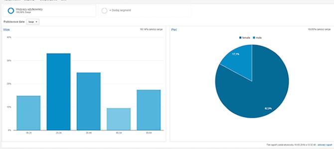 Dane z Google Analytics