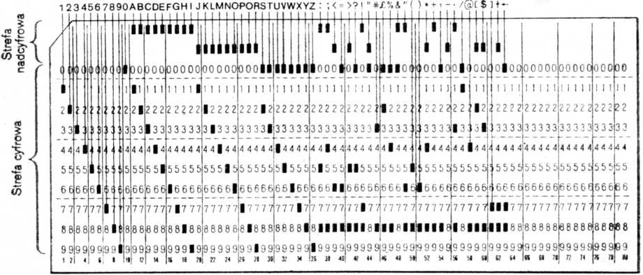 Karta 80-kolumnowa w kodzie maszynowym Odra-1300 za Wikimedia Commons