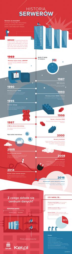Historia serwerów infografika