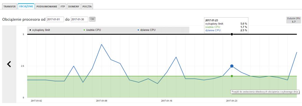 LImit CPU serwera - wykres