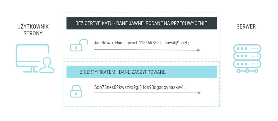 Certyfikat SSL i szyfrowanie danych