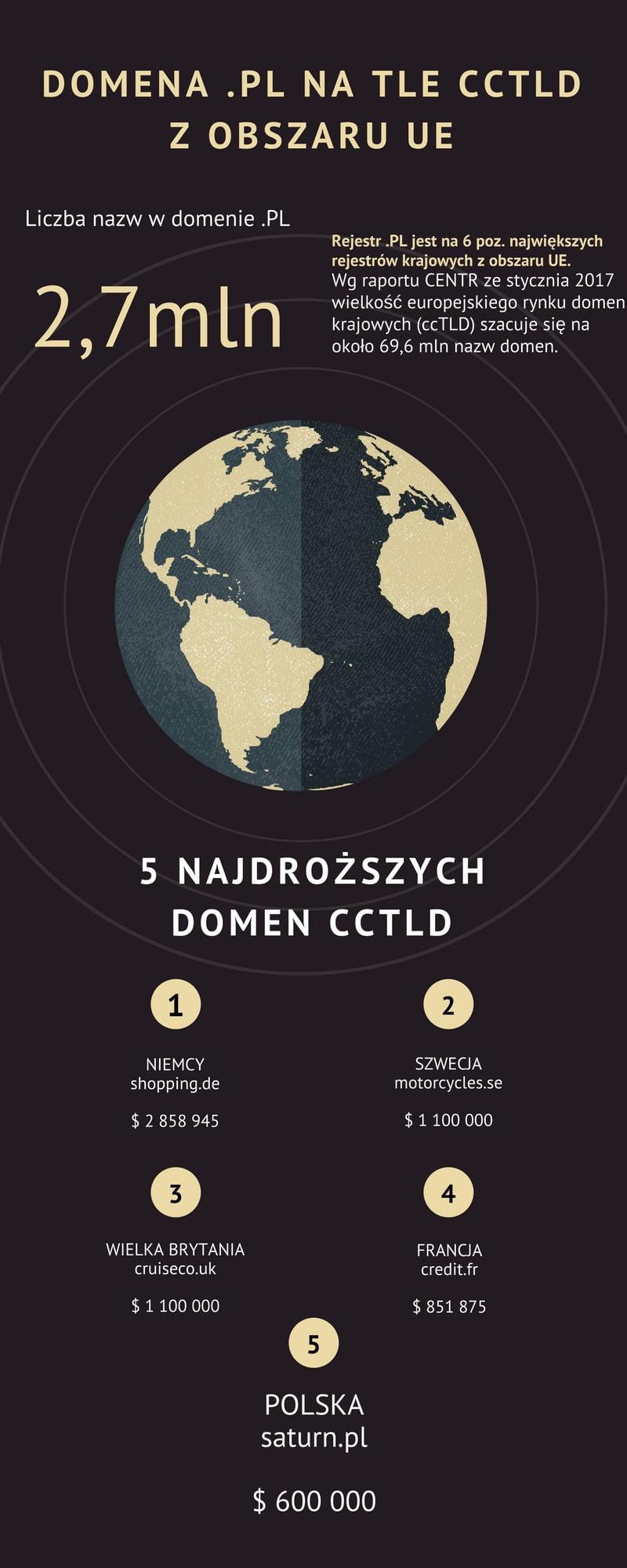 Polskie domeny: Liczba nazw w domenie .PL to 2,7 mln. Polska domena jest na piątym miejscu w rankingu najwyższych sprzedaży na rynku wtórnym na obszarze UE.