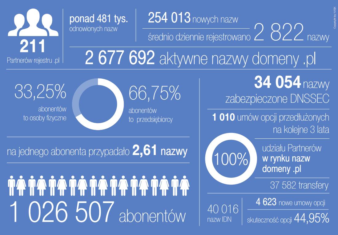 Statystyka dotycząca rejestracji domeny .pl