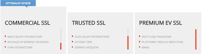 Oferta certyfikatów SSL w kei.pl