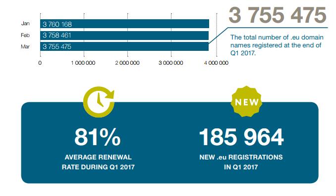 Liczba rejestracji domeny .eu
