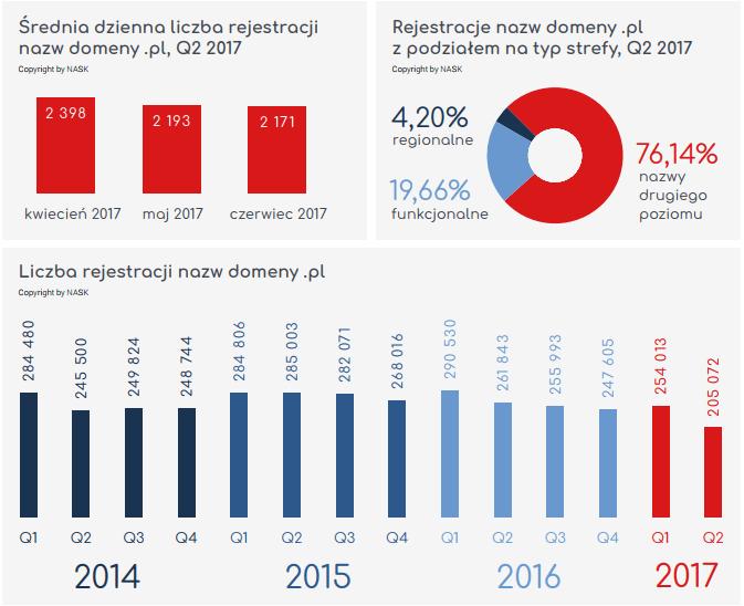 Raport NASK. Liczba rejestracji domeny .pl