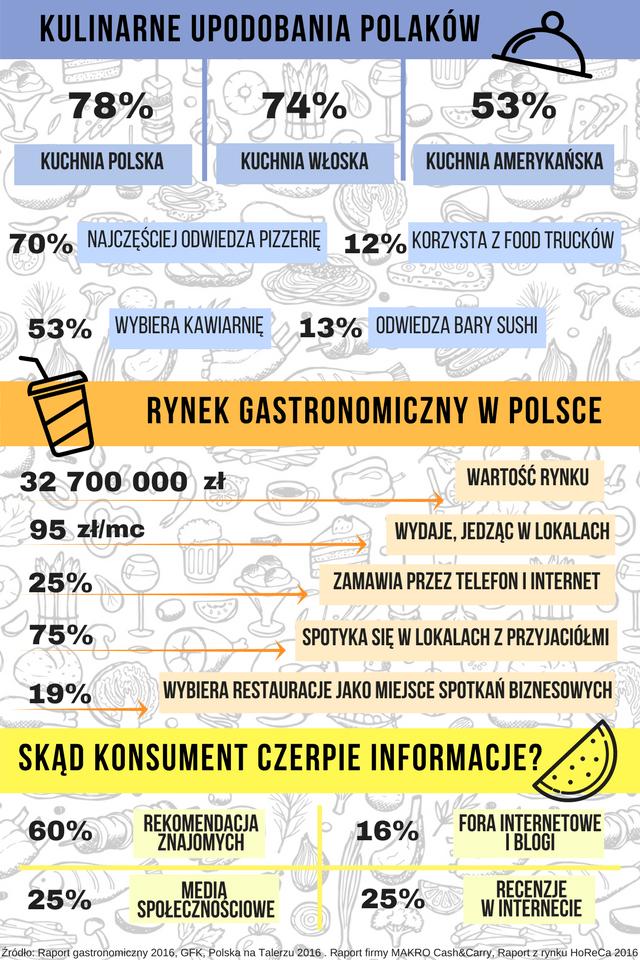 Rynek gastronomiczny w Polsce. Statystyki