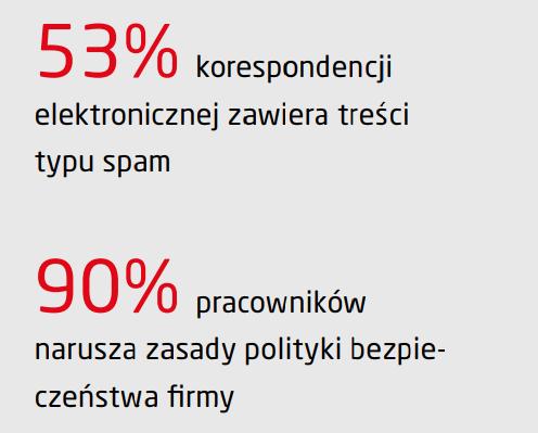 Raport E-commerce w świetle ataków hakerskich. Statystki