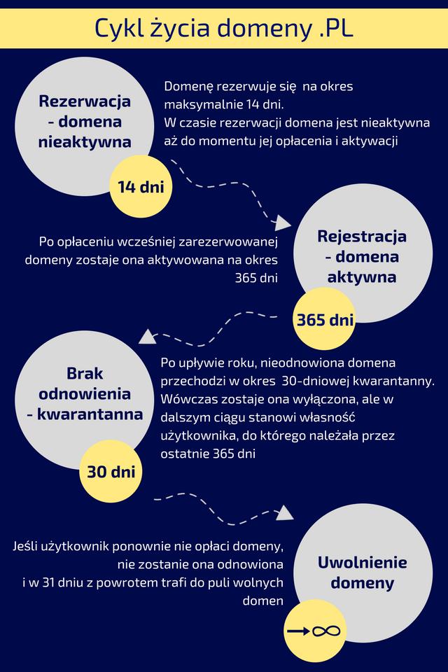 Cykl życia domeny .pl
