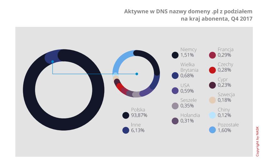 Aktywne nazwy domeny .pl z podziałem  na kraj abonenta