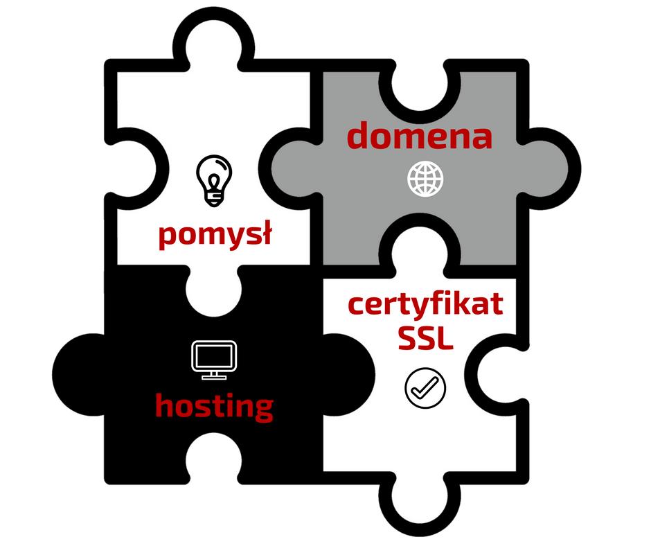 Obecność w sieci: pomysł, domena, hosting, certyfikat SSL