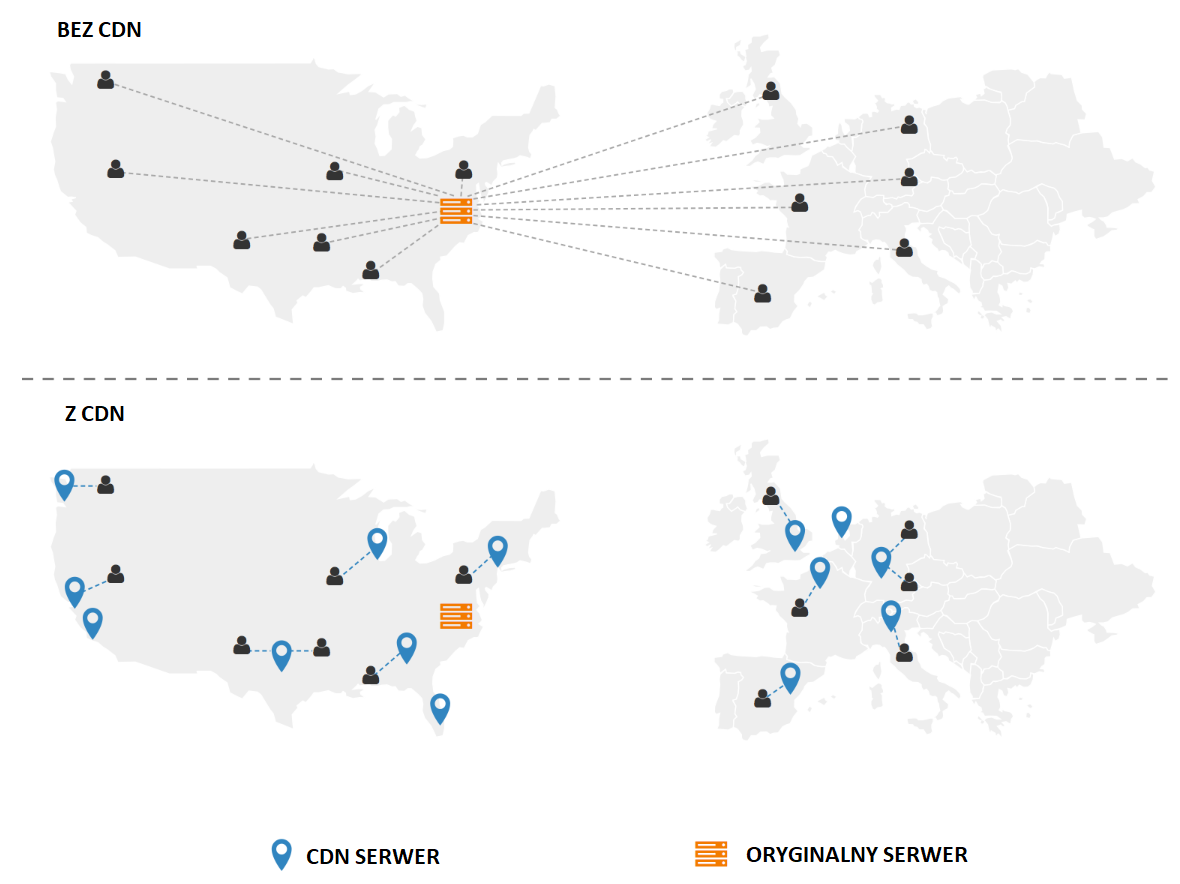 Jak działa hosting z CDN i bez CDN