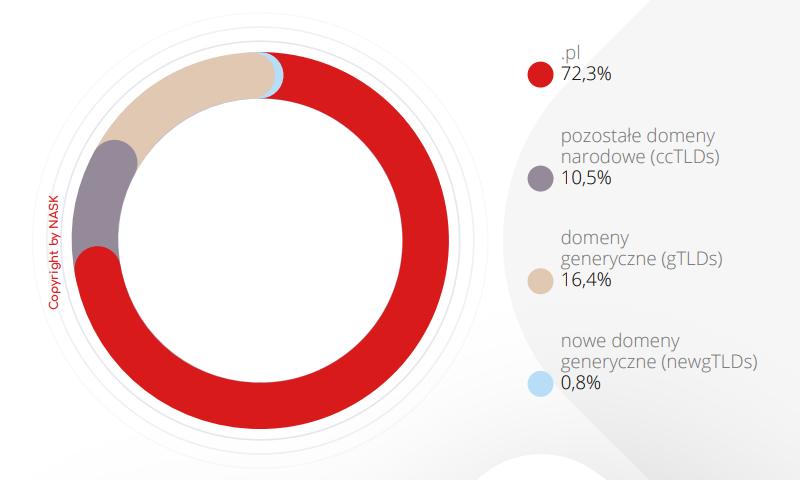 Udział domeny .pl w rynku domen internetowych