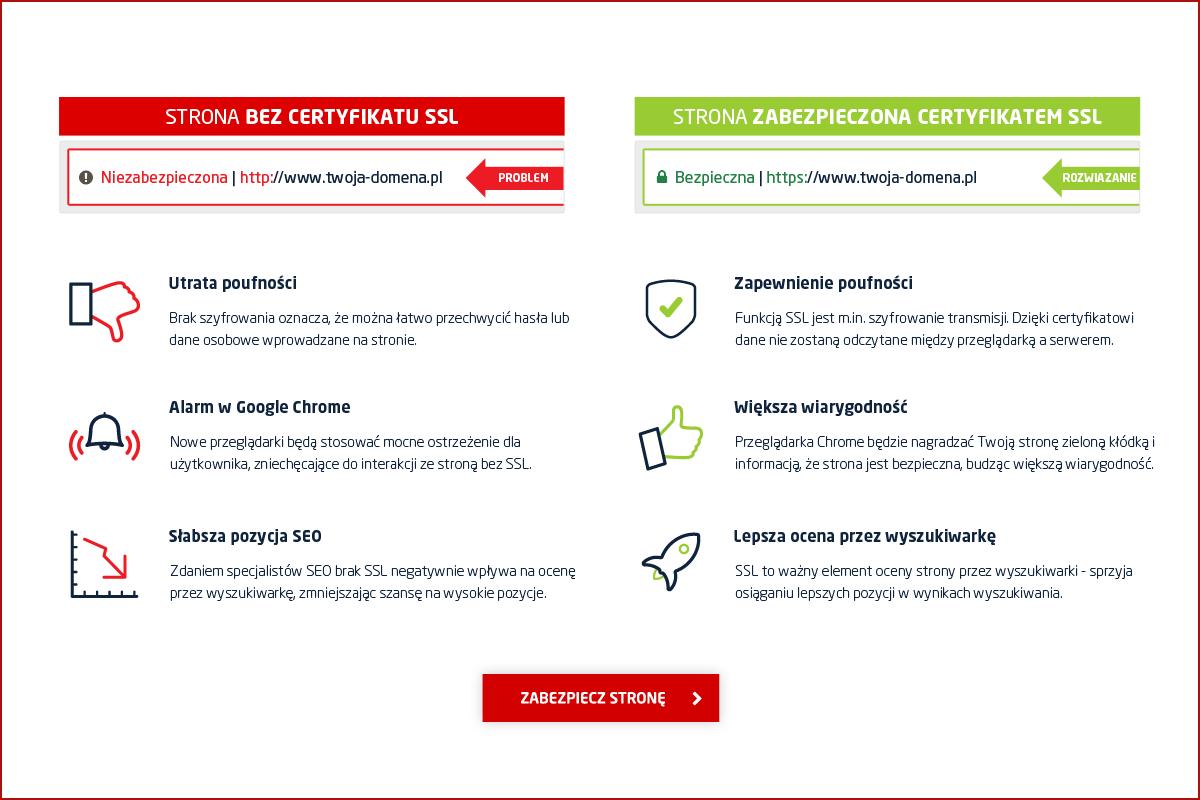 Korzyści dla strony z certyfikatem SSL