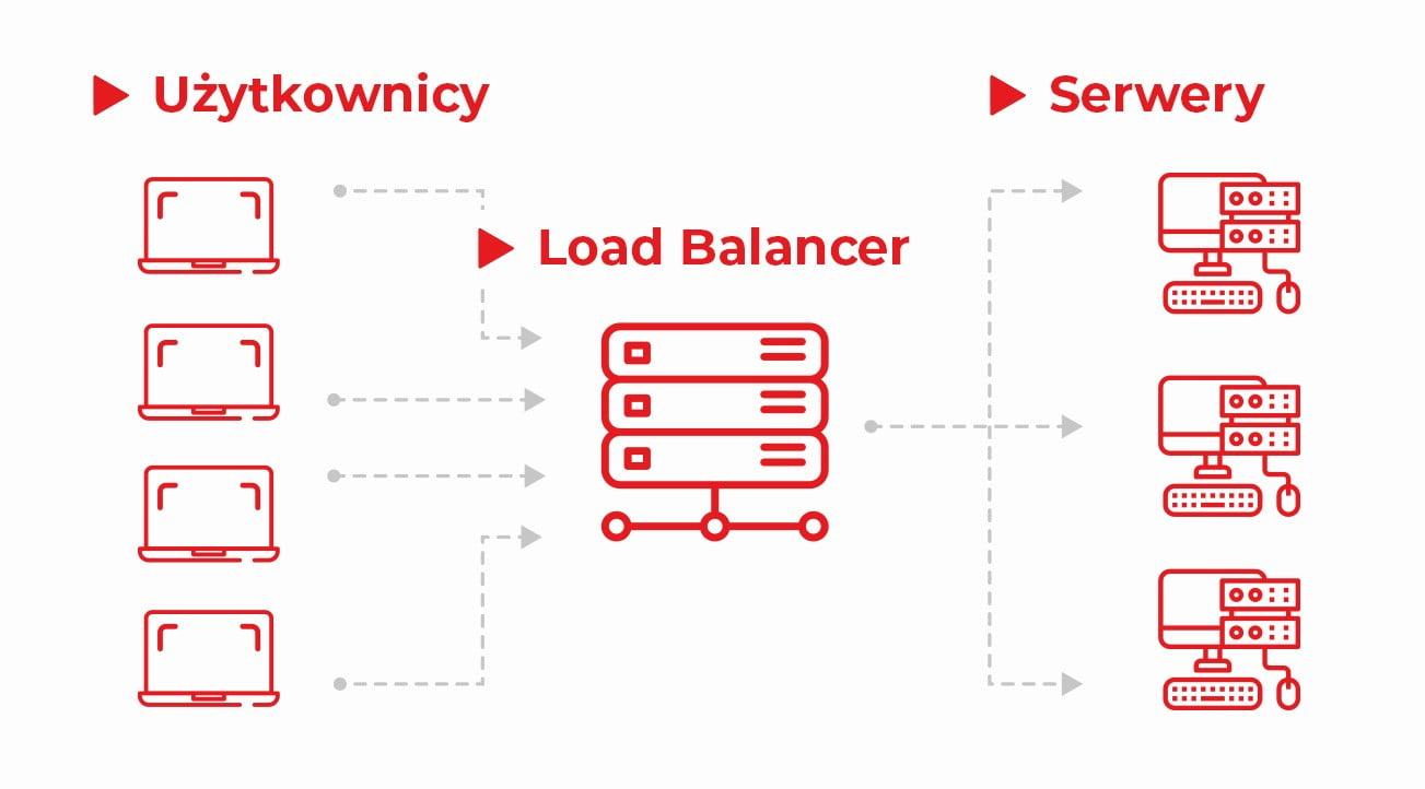Skalowanie ruchu HTTP