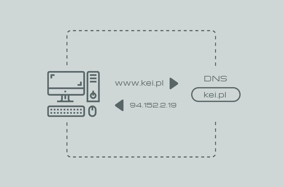 Schemat działania DNS Anycast