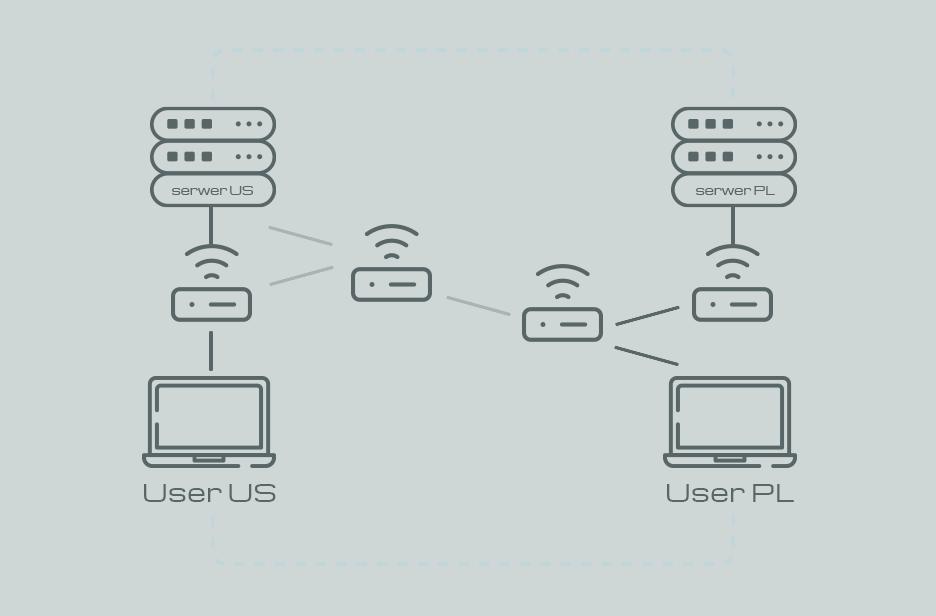 Użycie rozwiązania DNS Anycast