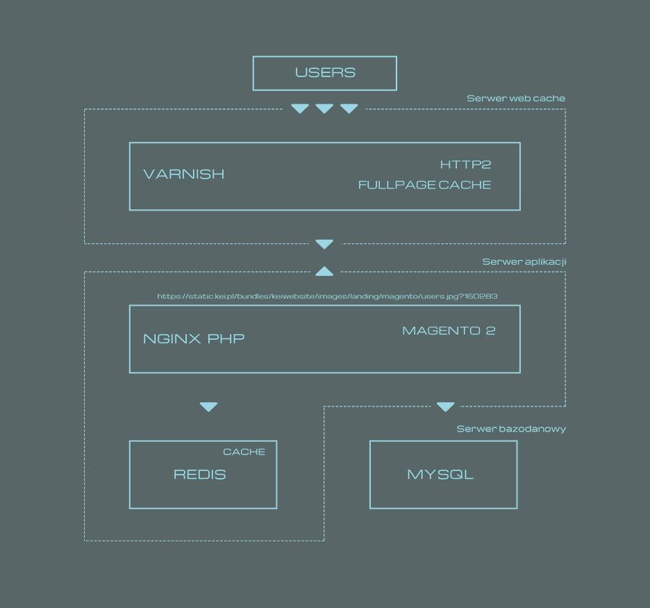 Przykładowa konfiguracja serwera pod Magento