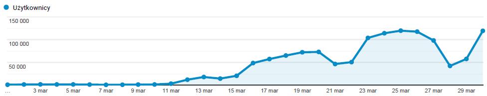 eduelo - google analytics - przyrost użytkowników w marcu 2020