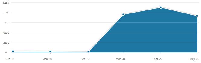 wykres ruchu na eduelo.pl z narzędzia similarweb