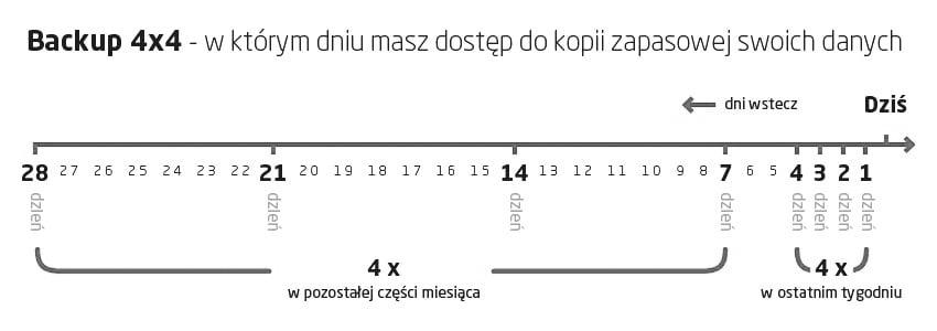Backup 4x4 w kei.pl