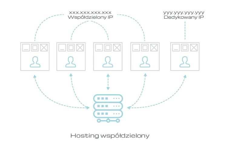 Dedykowany adres IP, a współdzielony adres IP