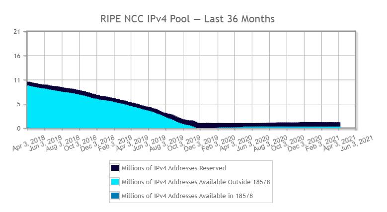 Wykres pokazujący sytuację na rynku adresów IP