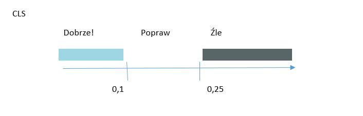 Szybkość strony, a wskaźnik CLS