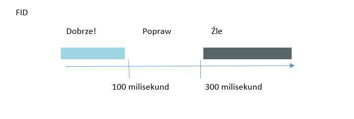 Szybkość strony, a wskaźnik FID