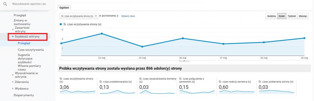 Czas wczytywania się strony. Dane z Google Analytics