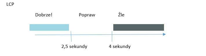 Szybkość strony, a wskaźnik LCP