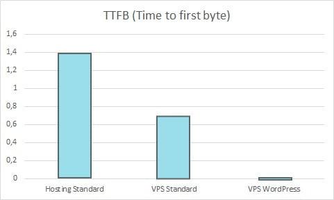Test VPS WordPress