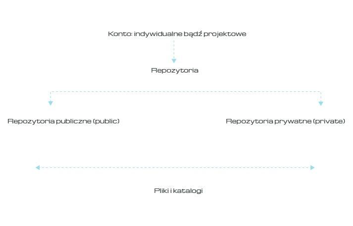 Struktura GitHub
