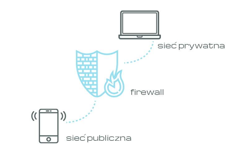 Schemat pokazujący firewall jako zabezpieczenie pomiędzy siecią publiczną, a prywatną
