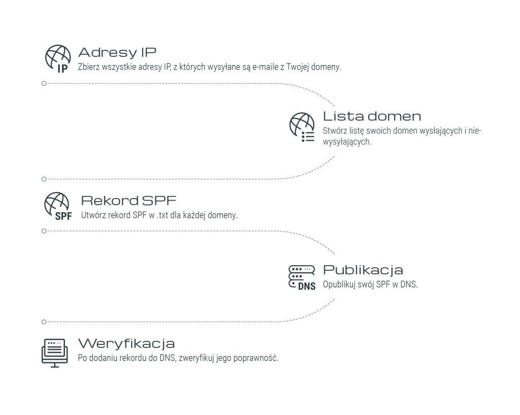 proces konfiguracji DMARC