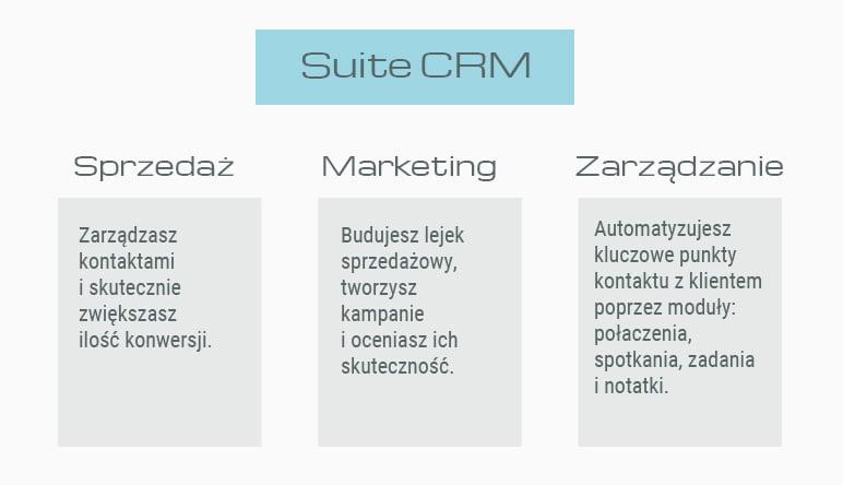 SuiteCRM - zastosowanie w sprzedaży i marketingu